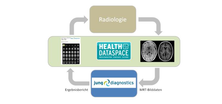 Kooperation: Unterstützung für Befundung und Diagnose mit jung diagnostics