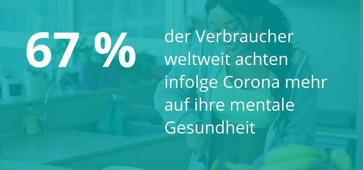 Fast Fact: 67 Prozent achten infolge Corona mehr auf ihre Gesundheit